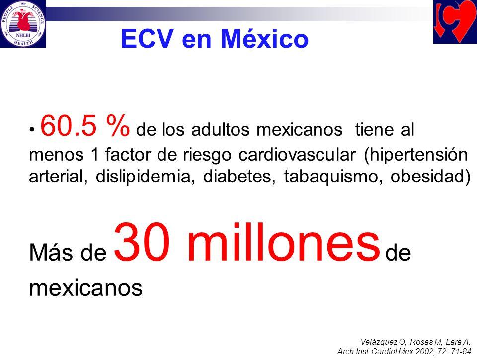 60.5 % de los adultos mexicanos tiene al menos 1 factor de riesgo cardiovascular (hipertensión arterial, dislipidemia, diabetes, tabaquismo, obesidad)