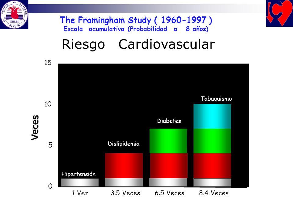 1 Vez3.5 Veces6.5 Veces8.4 Veces 0 5 10 15 Veces Hipertensión Dislipidemia Diabetes Tabaquismo The Framingham Study ( 1960-1997 ) Escala acumulativa (