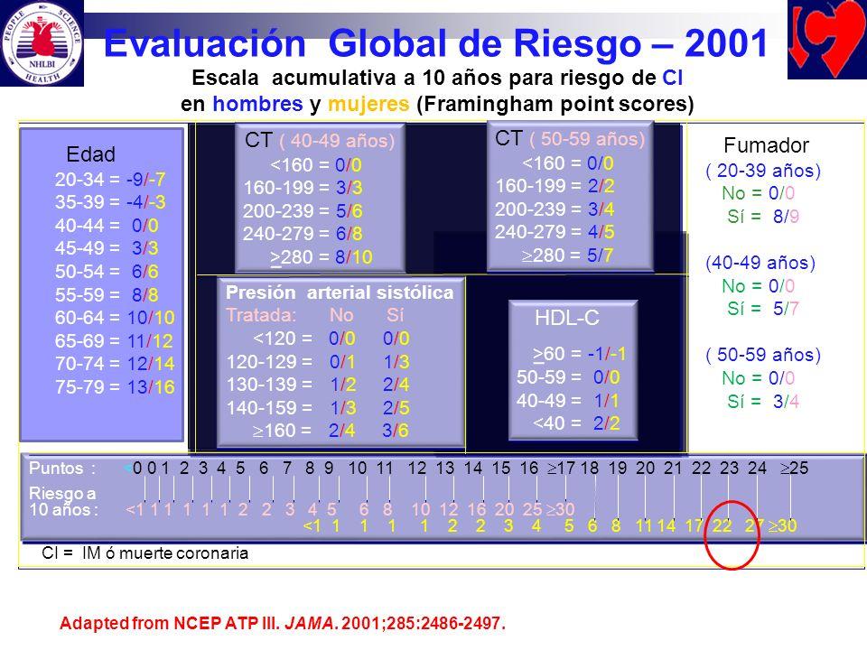 Puntos : <0 0 1 2 3 4 5 6 7 8 9 10 11 12 13 14 15 16 17 18 19 20 21 22 23 24 25 Riesgo a 10 años : <1 1 1 1 1 1 2 2 3 4 5 6 8 10 12 16 20 25 30 <1 1 1