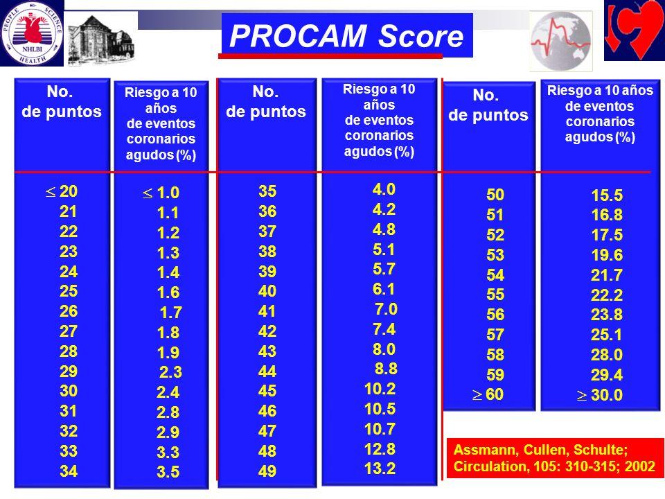 PROCAM Score No. de puntos 20 21 22 23 24 25 26 27 28 29 30 31 32 33 34 No. de puntos 35 36 37 38 39 40 41 42 43 44 45 46 47 48 49 No. de puntos 50 51