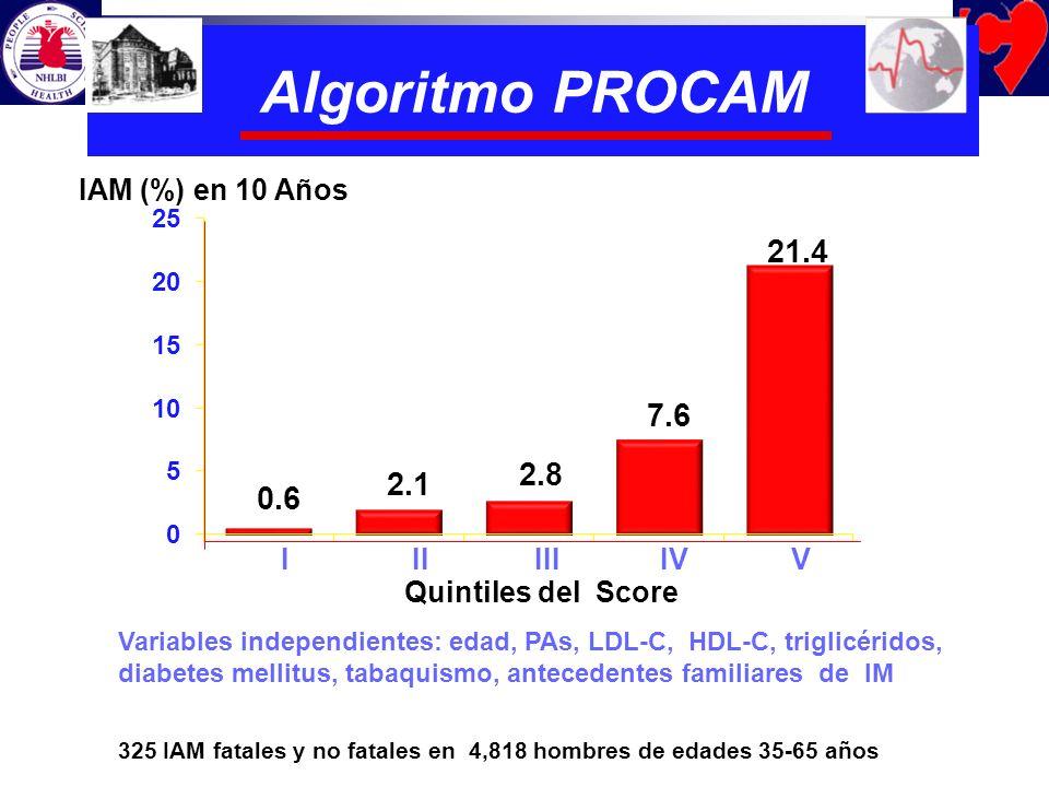 325 IAM fatales y no fatales en 4,818 hombres de edades 35-65 años Variables independientes: edad, PAs, LDL-C, HDL-C, triglicéridos, diabetes mellitus