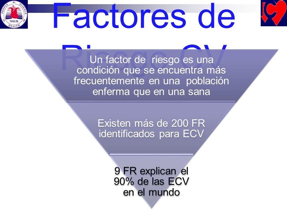 Factores de Riesgo CV Un factor de riesgo es una condición que se encuentra más frecuentemente en una población enferma que en una sana Existen más de