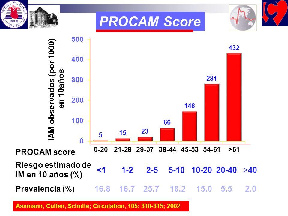 PROCAM Score IAM observados (por 1000) en 10años PROCAM score Assmann, Cullen, Schulte; Circulation, 105: 310-315; 2002 Riesgo estimado de IM en 10 añ