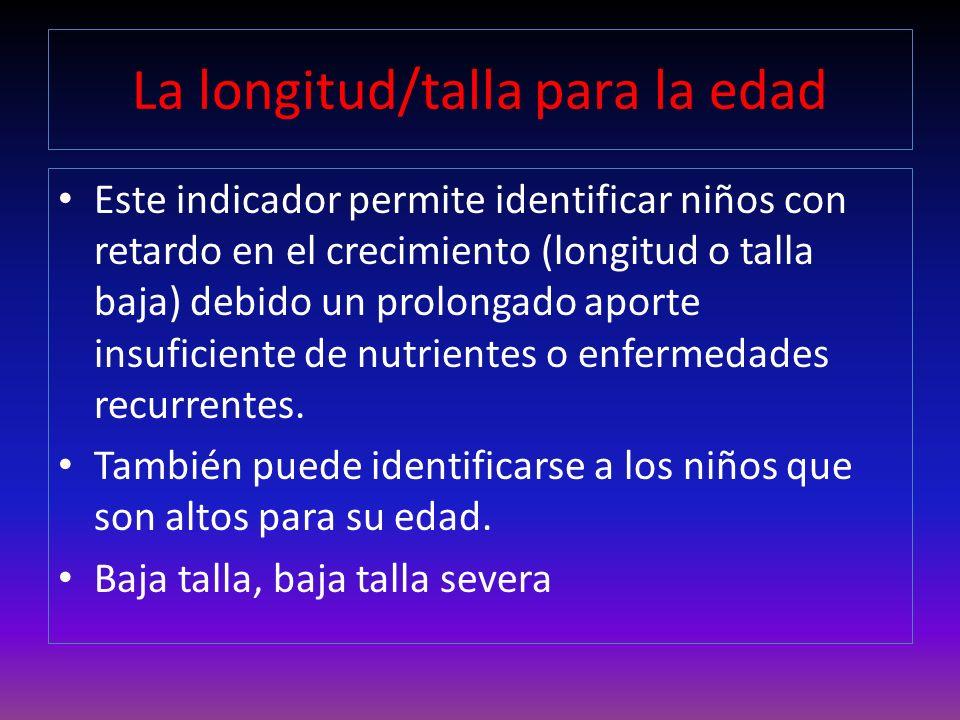 La longitud/talla para la edad Retardo moderado en el crecimiento: por debajo de la línea de puntuación z 2.