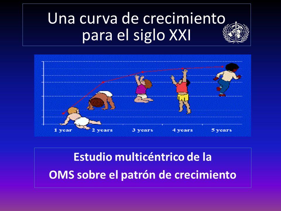 ANTECEDENTES De 1997 y 2003, la OMS llevó a cabo un estudio multicéntrico sobre el patrón de crecimiento (EMPC) para determinar un nuevo conjunto de curvas destinadas a evaluar el crecimiento y el desarrollo motor de niños de 0 a 5 años.