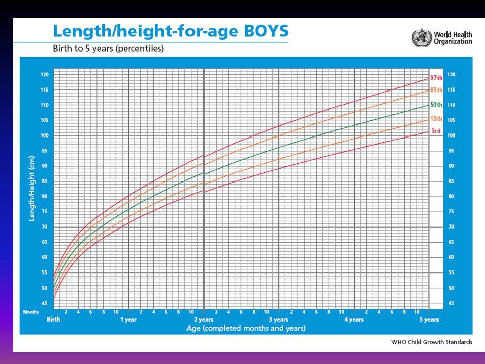 El peso para la edad Refleja el peso corporal en relación a la edad.