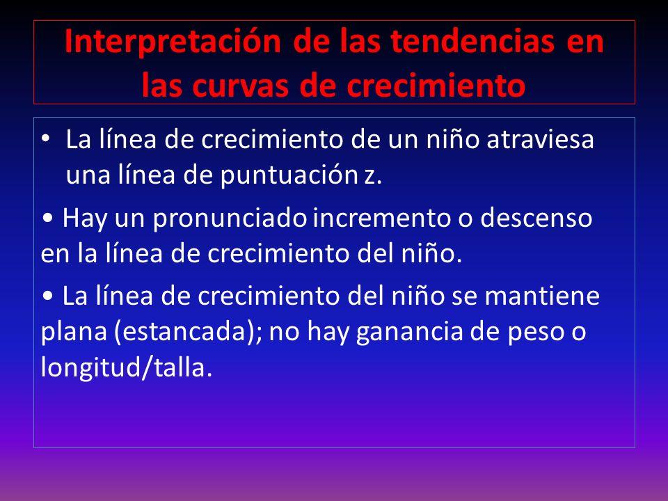 Clasificación Nutricional antropométrica según P/E y T/E Est.