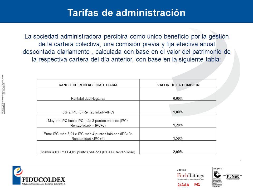 M1 2/AAA Califica Tarifas de administración RANGO DE RENTABILIDAD DIARIA VALOR DE LA COMISIÓN Rentabilidad Negativa 0,00% 0% a IPC (0<Rentabilidad<=IP