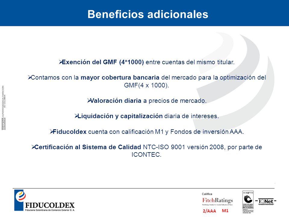 M1 2/AAA Califica Exención del GMF (4*1000) entre cuentas del mismo titular. Contamos con la mayor cobertura bancaria del mercado para la optimización