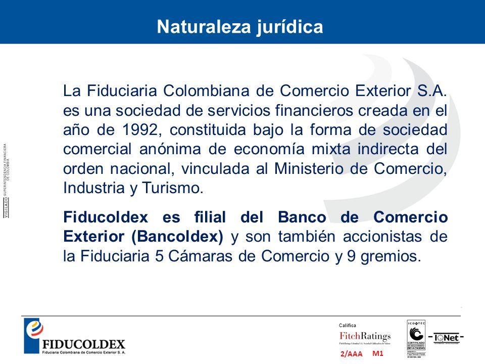M1 2/AAA Califica La Fiduciaria Colombiana de Comercio Exterior S.A. es una sociedad de servicios financieros creada en el año de 1992, constituida ba