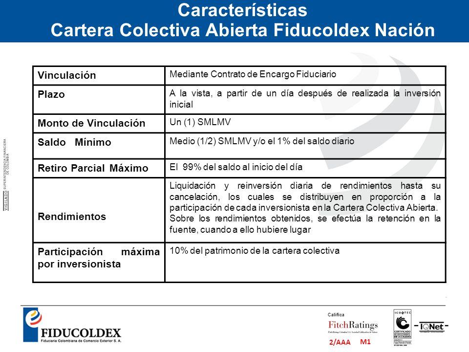 M1 2/AAA Califica Vinculación Mediante Contrato de Encargo Fiduciario Plazo A la vista, a partir de un día después de realizada la inversión inicial M
