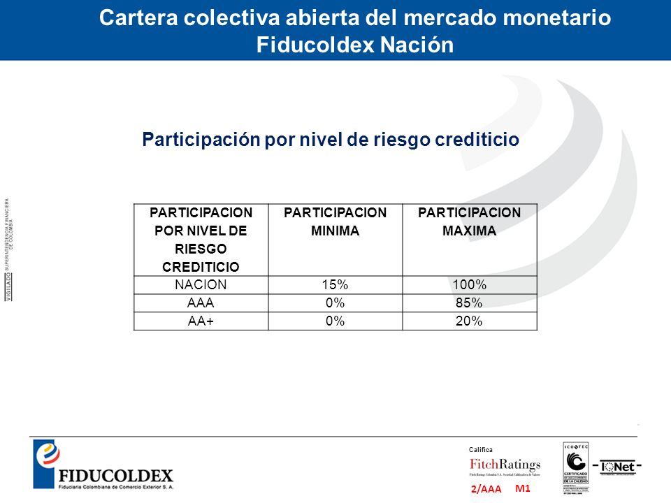 M1 2/AAA Califica Cartera colectiva abierta del mercado monetario Fiducoldex Nación Participación por nivel de riesgo crediticio PARTICIPACION POR NIV