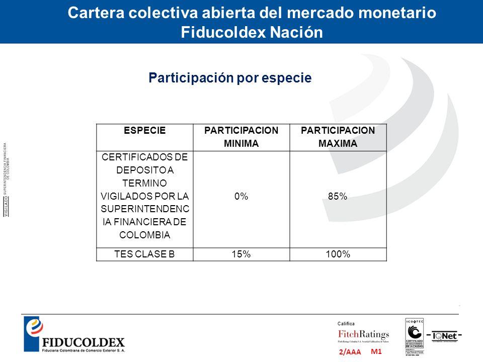 M1 2/AAA Califica Cartera colectiva abierta del mercado monetario Fiducoldex Nación ESPECIE PARTICIPACION MINIMA PARTICIPACION MAXIMA CERTIFICADOS DE