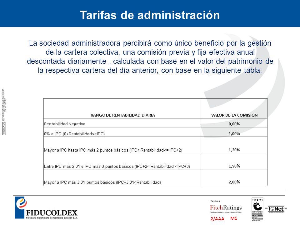 M1 2/AAA Califica Tarifas de administración La sociedad administradora percibirá como único beneficio por la gestión de la cartera colectiva, una comi