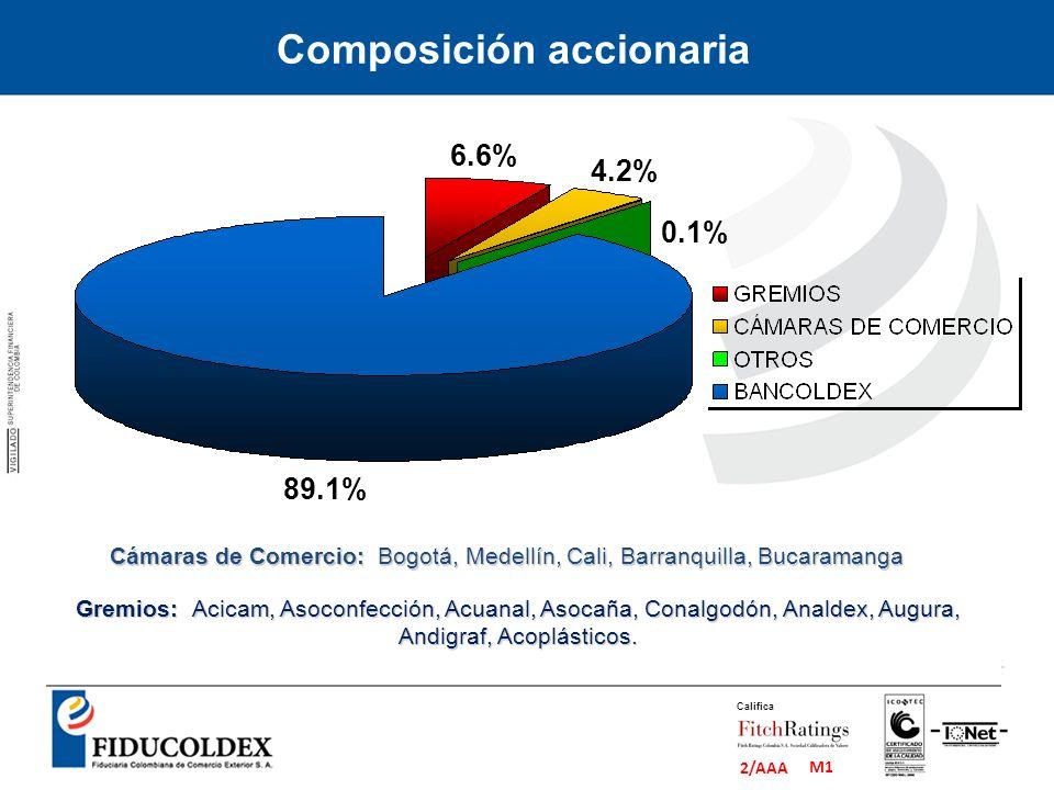 M1 2/AAA Califica Gremios: Acicam, Asoconfección, Acuanal, Asocaña, Conalgodón, Analdex, Augura, Andigraf, Acoplásticos. Cámaras de Comercio: Bogotá,