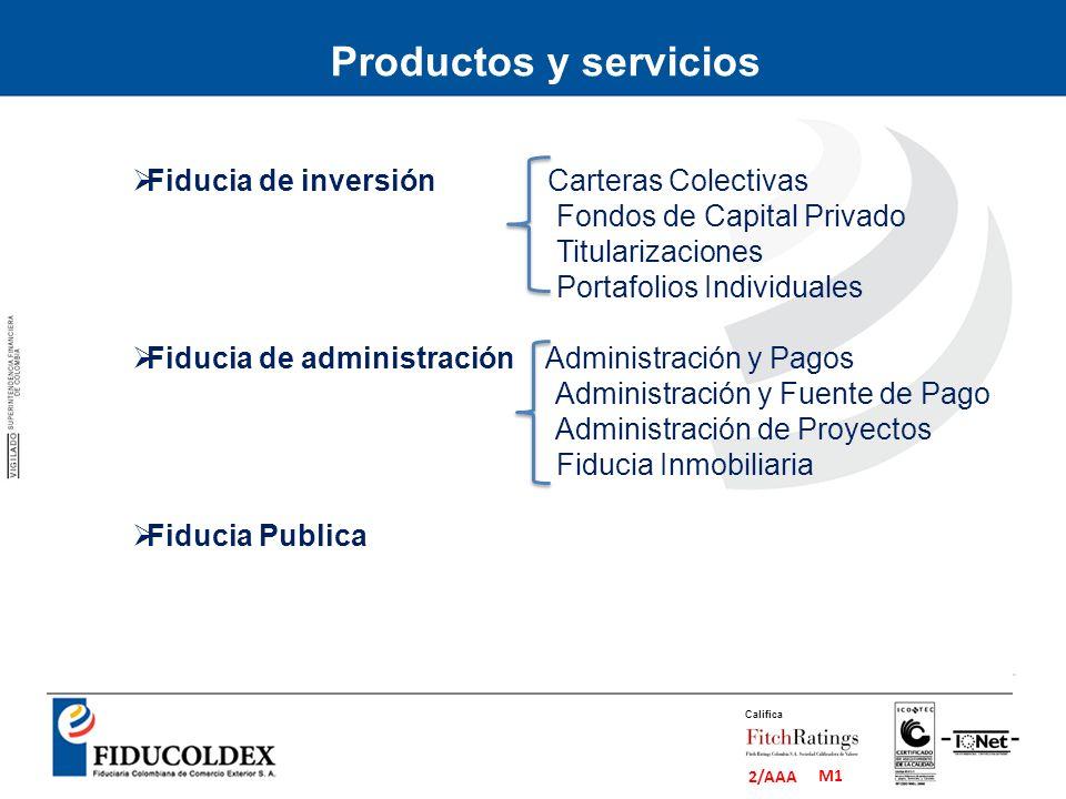 M1 2/AAA Califica Productos y servicios Fiducia de inversión Carteras Colectivas Fondos de Capital Privado Titularizaciones Portafolios Individuales F