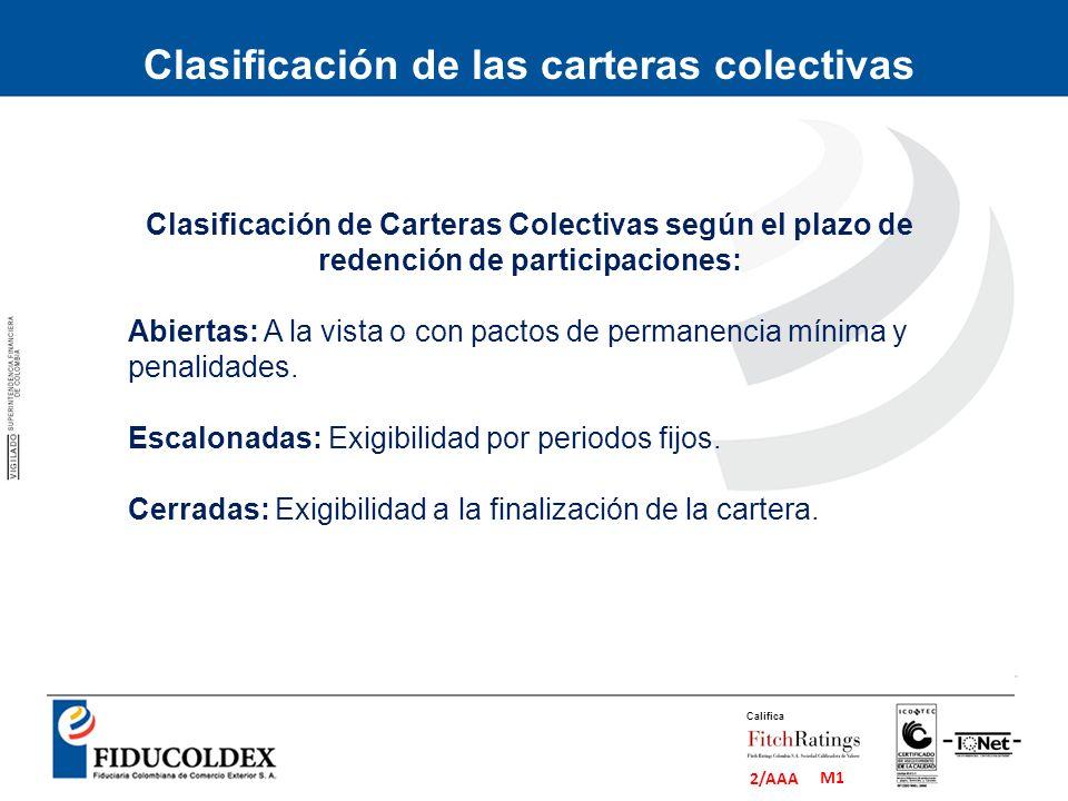 M1 2/AAA Califica Clasificación de Carteras Colectivas según el plazo de redención de participaciones: Abiertas: A la vista o con pactos de permanenci