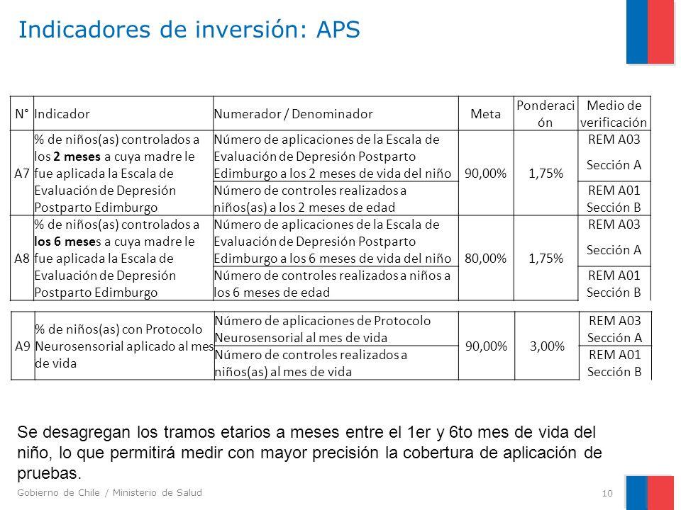 Gobierno de Chile / Ministerio de Salud Indicadores de inversión: APS 10 N°IndicadorNumerador / DenominadorMeta Ponderaci ón Medio de verificación A7