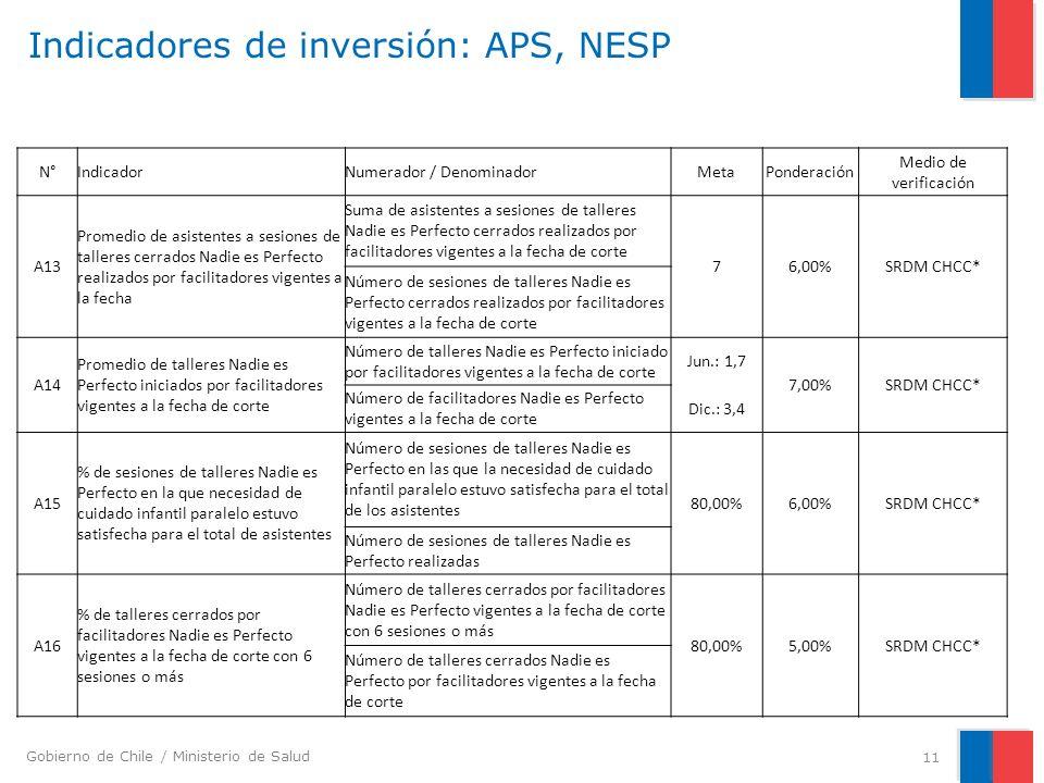 Gobierno de Chile / Ministerio de Salud Indicadores de inversión: APS, NESP 11 N°IndicadorNumerador / DenominadorMetaPonderación Medio de verificación