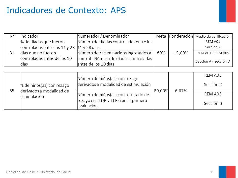 Gobierno de Chile / Ministerio de Salud Indicadores de Contexto: APS 15 N°IndicadorNumerador / DenominadorMetaPonderación Medio de verificación B1 % d