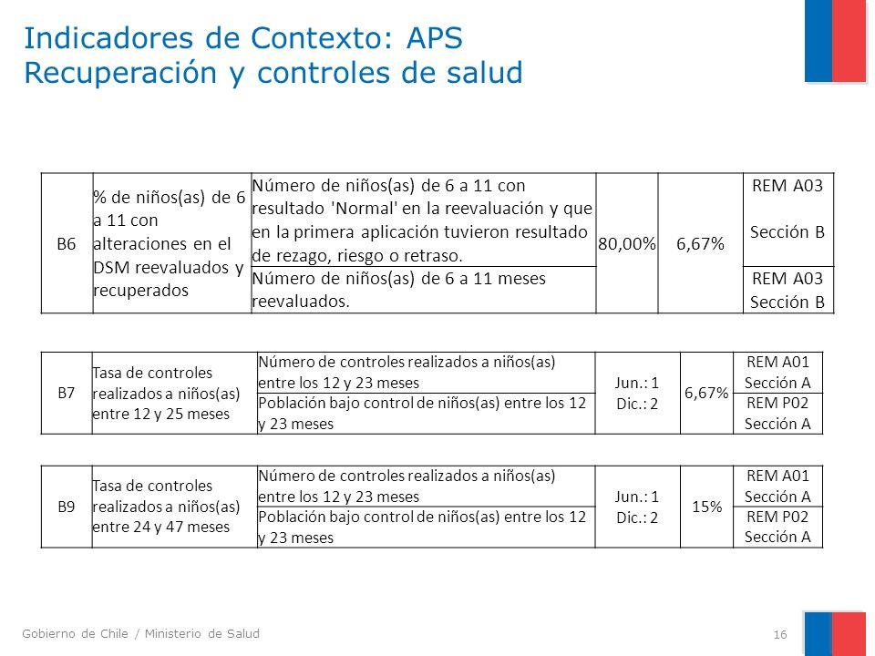 Gobierno de Chile / Ministerio de Salud Indicadores de Contexto: APS Recuperación y controles de salud 16 B6 % de niños(as) de 6 a 11 con alteraciones