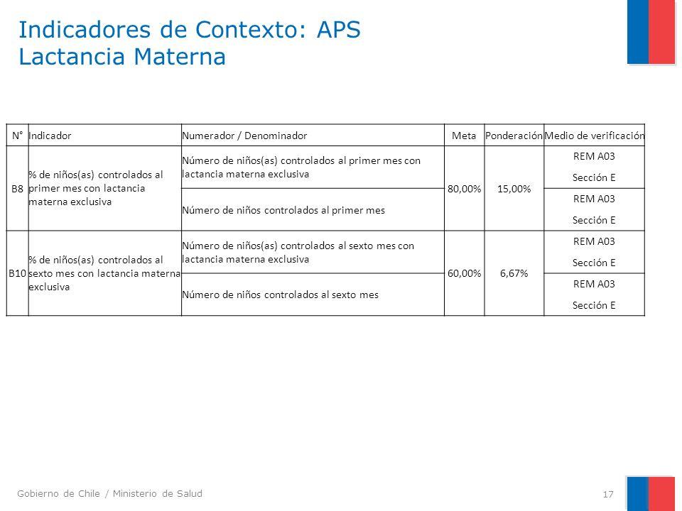 Gobierno de Chile / Ministerio de Salud Indicadores de Contexto: APS Lactancia Materna 17 N°IndicadorNumerador / DenominadorMetaPonderaciónMedio de ve