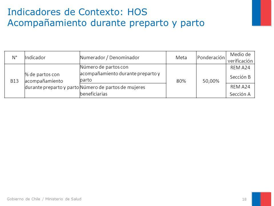 Gobierno de Chile / Ministerio de Salud Indicadores de Contexto: HOS Acompañamiento durante preparto y parto 18 N°IndicadorNumerador / DenominadorMeta