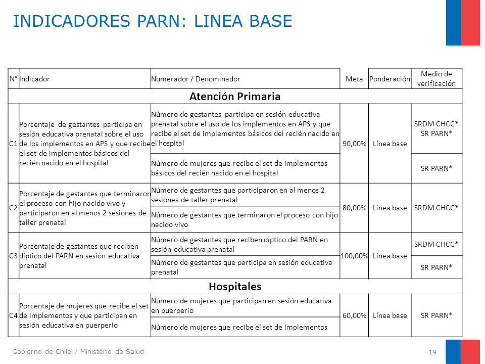 Gobierno de Chile / Ministerio de Salud INDICADORES PARN: LINEA BASE 19 N°IndicadorNumerador / DenominadorMetaPonderación Medio de verificación Atenci