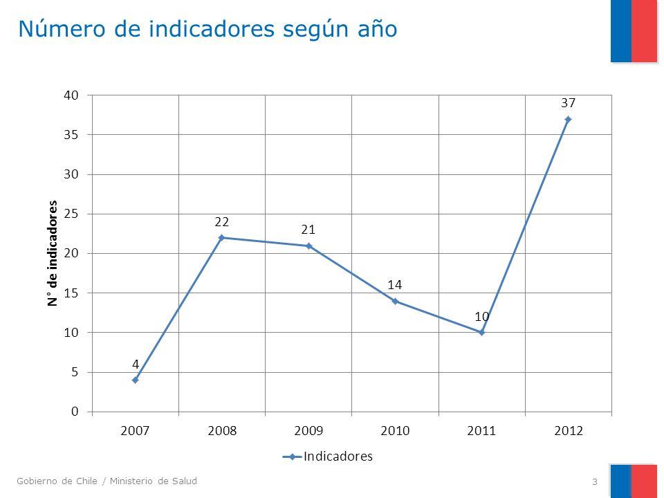 Gobierno de Chile / Ministerio de Salud Indicadores de inversión: APS, NESP Indice de Asistencia 14
