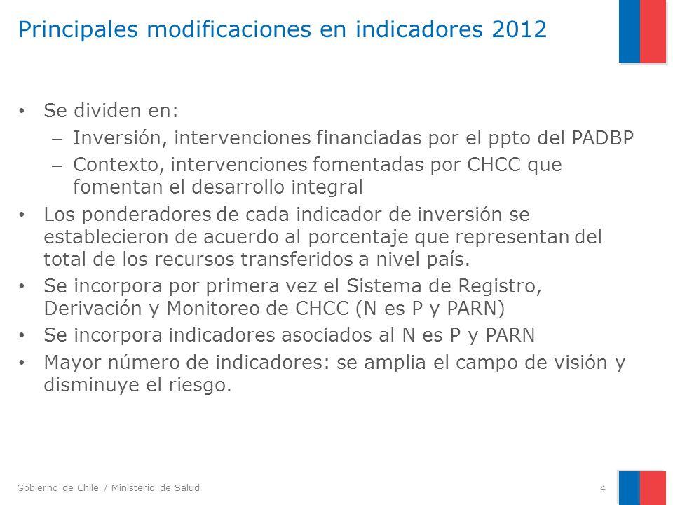 Gobierno de Chile / Ministerio de Salud Principales modificaciones en indicadores 2012 Se dividen en: – Inversión, intervenciones financiadas por el p