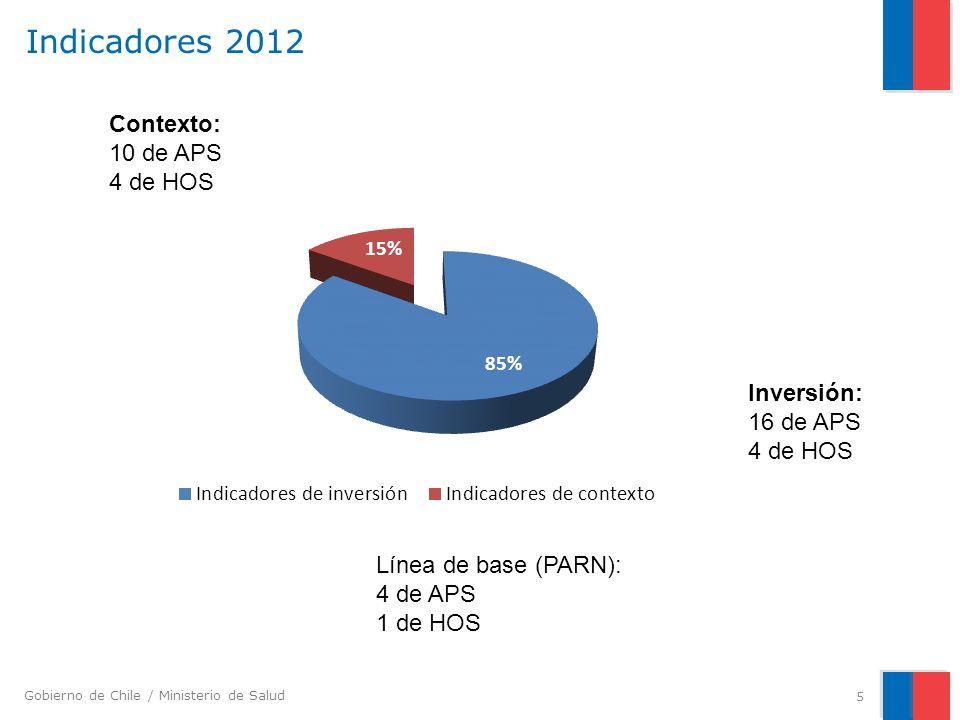Gobierno de Chile / Ministerio de Salud Indicadores 2012 5 Contexto: 10 de APS 4 de HOS Línea de base (PARN): 4 de APS 1 de HOS Inversión: 16 de APS 4