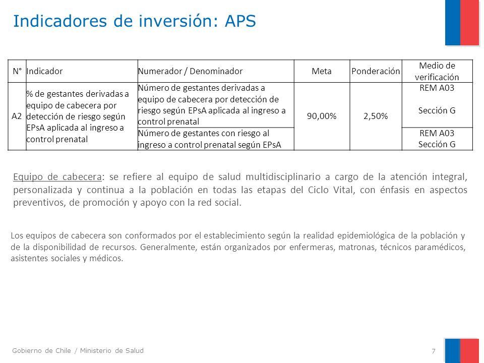 Gobierno de Chile / Ministerio de Salud Indicadores de inversión: APS 7 N°IndicadorNumerador / DenominadorMetaPonderación Medio de verificación A2 % d
