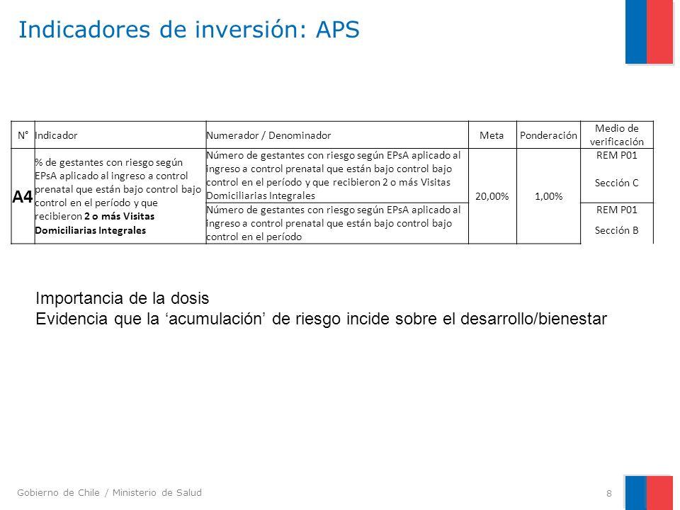 Gobierno de Chile / Ministerio de Salud Indicadores de inversión: APS 8 N°IndicadorNumerador / DenominadorMetaPonderación Medio de verificación A4 % d