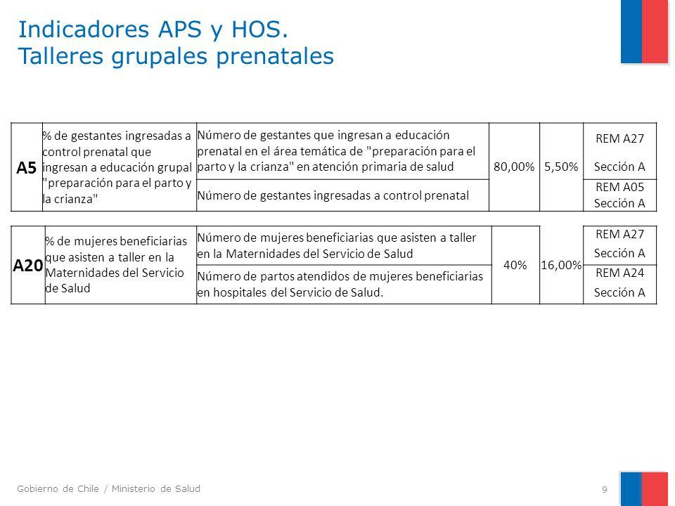 Gobierno de Chile / Ministerio de Salud Indicadores APS y HOS. Talleres grupales prenatales 9 A5 % de gestantes ingresadas a control prenatal que ingr