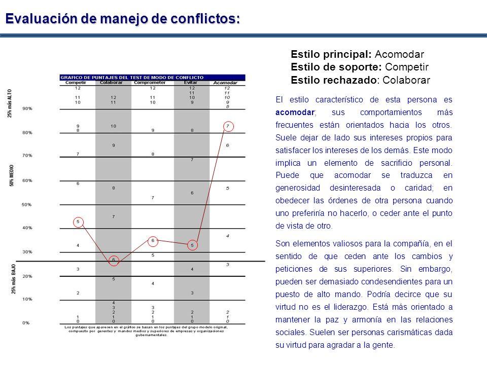 Evaluación de manejo de conflictos: Estilo principal: Acomodar Estilo de soporte: Competir Estilo rechazado: Colaborar El estilo característico de est