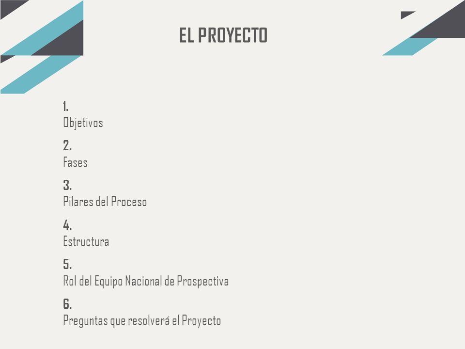 EL PROYECTO 1. Objetivos 2. Fases 3. Pilares del Proceso 4. Estructura 5. Rol del Equipo Nacional de Prospectiva 6. Preguntas que resolverá el Proyect
