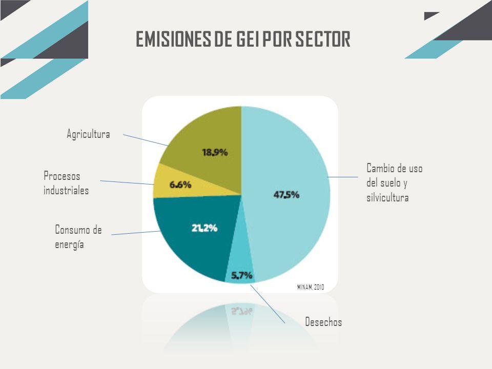 EMISIONES DE GEI POR SECTOR Cambio de uso del suelo y silvicultura Consumo de energía Agricultura Procesos industriales Desechos