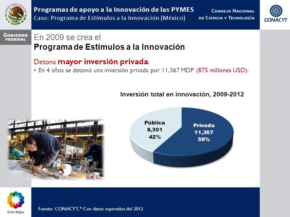 En 2009 se crea el Programa de Estímulos a la Innovación Detona mayor inversión privada : En 4 años se detonó una inversión privada por 11,367 MDP (875 millones USD).