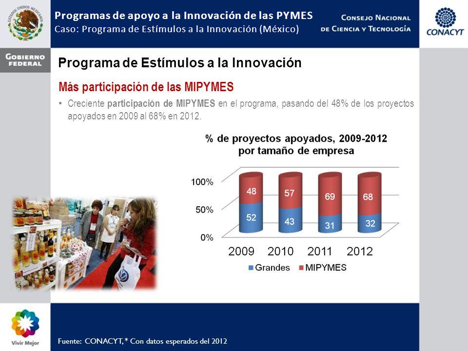 Más participación de las MIPYMES Creciente participación de MIPYMES en el programa, pasando del 48% de los proyectos apoyados en 2009 al 68% en 2012.