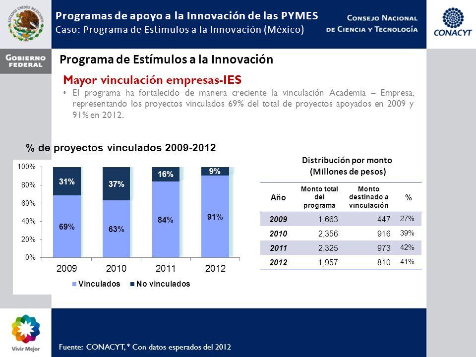 Fuente: CONACYT, * Con datos esperados del 2012 Mayor vinculación empresas-IES El programa ha fortalecido de manera creciente la vinculación Academia – Empresa, representando los proyectos vinculados 69% del total de proyectos apoyados en 2009 y 91% en 2012.