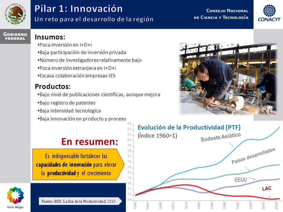 Poca inversión en I+D+i Baja participación de inversión privada Poca inversión extranjera en I+D+i Insumos: Número de investigadores relativamente bajo Productos: Bajo nivel de publicaciones científicas, aunque mejora Bajo registro de patentes Baja innovación en producto y proceso Baja intensidad tecnológica Evolución de la Productividad (PTF) (Índice 1960=1) Fuente: BID, La Era de la Productividad, 2010 En resumen: Escasa colaboración empresas-IES Es indispensable fortalecer las capacidades de innovación para elevar la productividad y el crecimiento EEUU
