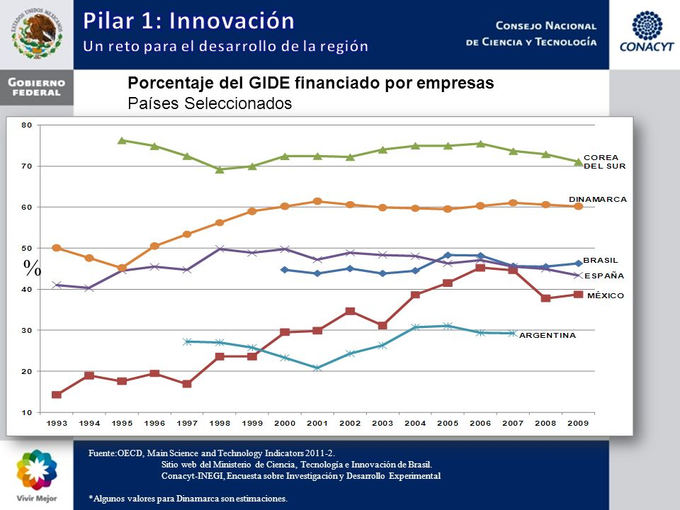 Porcentaje del GIDE financiado por empresas Países Seleccionados Fuente:OECD, Main Science and Technology Indicators 2011-2. Sitio web del Ministerio