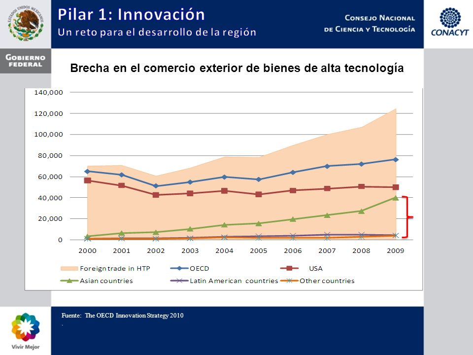Fuente: The OECD Innovation Strategy 2010.