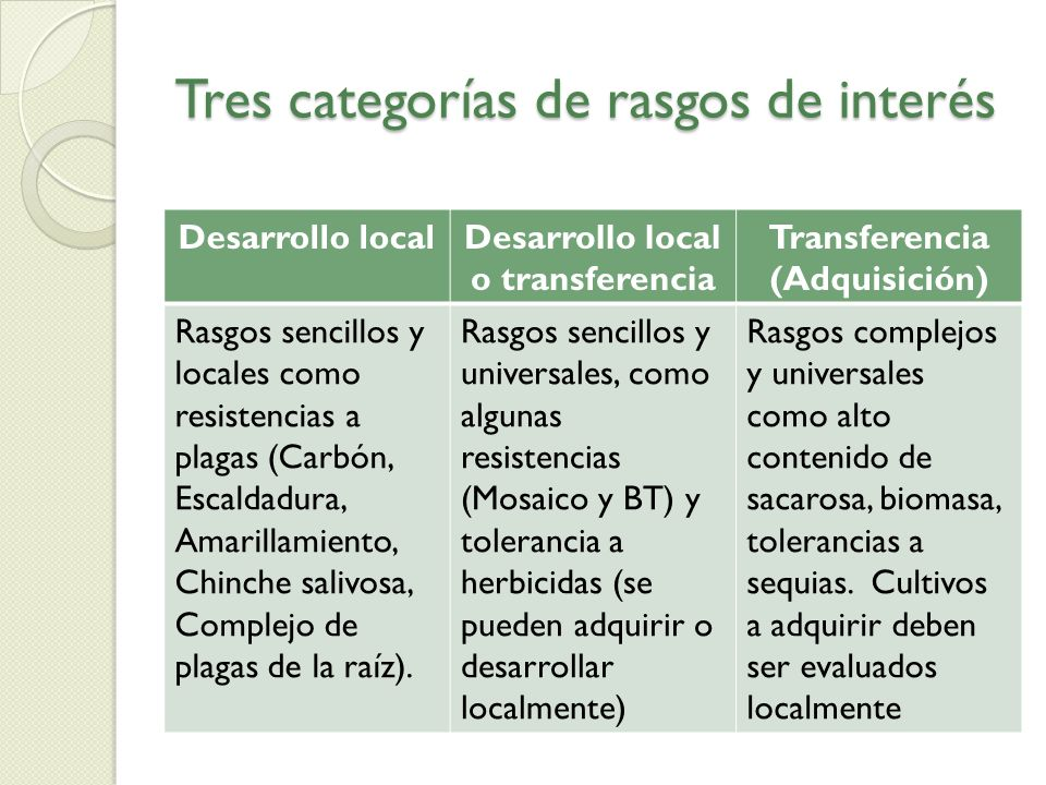 Tres categorías de rasgos de interés Desarrollo localDesarrollo local o transferencia Transferencia (Adquisición) Rasgos sencillos y locales como resi