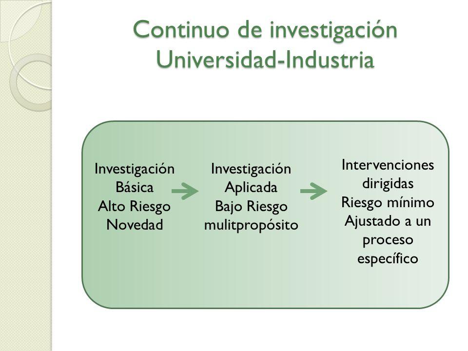 Continuo de investigación Universidad-Industria Investigación Básica Alto Riesgo Novedad Investigación Aplicada Bajo Riesgo mulitpropósito Intervencio