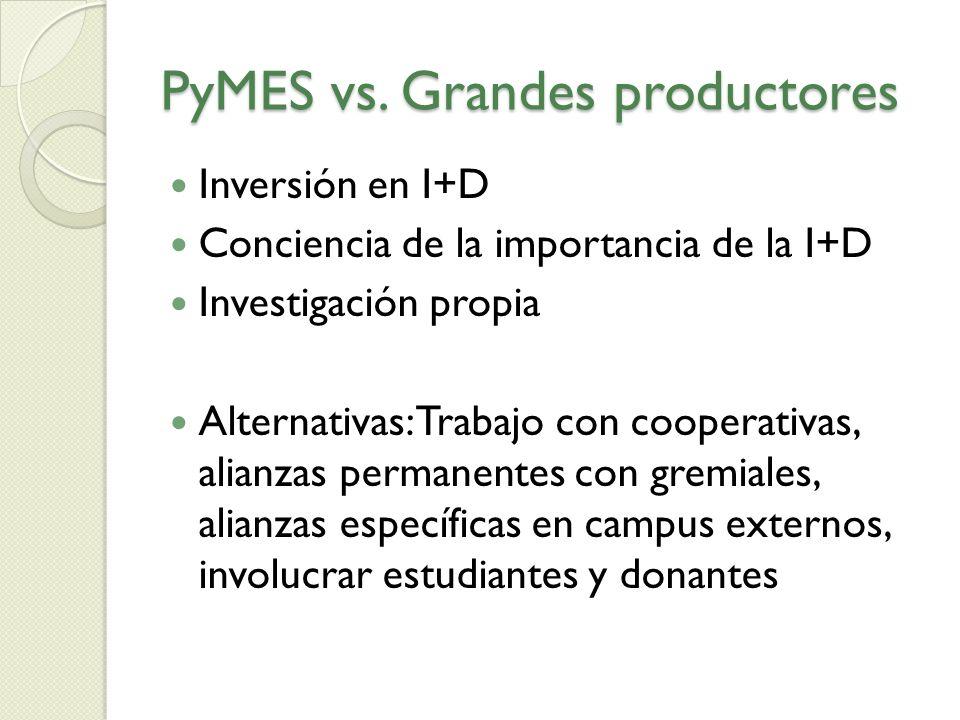 PyMES vs. Grandes productores Inversión en I+D Conciencia de la importancia de la I+D Investigación propia Alternativas: Trabajo con cooperativas, ali