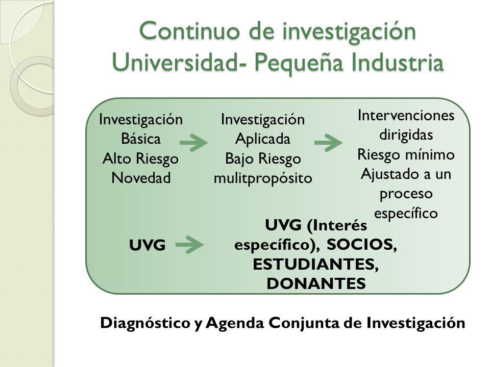 Continuo de investigación Universidad- Pequeña Industria Investigación Básica Alto Riesgo Novedad Investigación Aplicada Bajo Riesgo mulitpropósito In