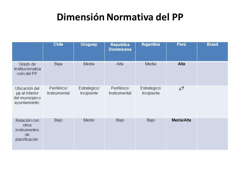 Dimensión Normativa del PP ChileUruguayRepublica Dominicana ArgentinaPerúBrasil Grado de Institucionaliza ción del PP. BajaMediaAltaMediaAlta Ubicació