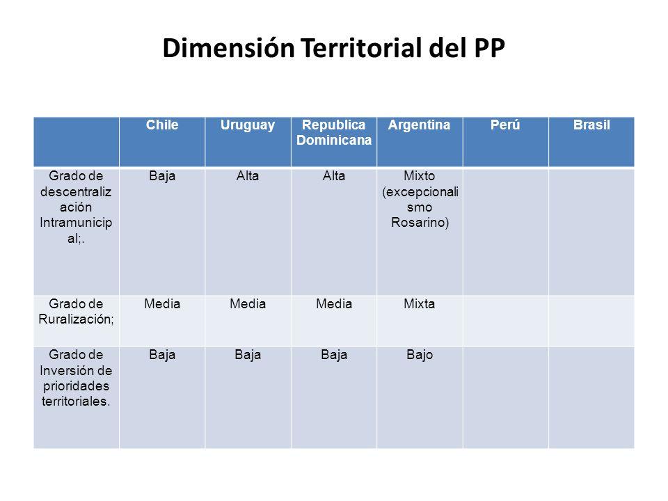 Dimensión Territorial del PP ChileUruguayRepublica Dominicana ArgentinaPerúBrasil Grado de descentraliz ación Intramunicip al;. BajaAlta Mixto (excepc