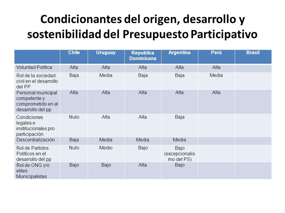 Condicionantes del origen, desarrollo y sostenibilidad del Presupuesto Participativo ChileUruguayRepublica Dominicana ArgentinaPerúBrasil Voluntad Pol